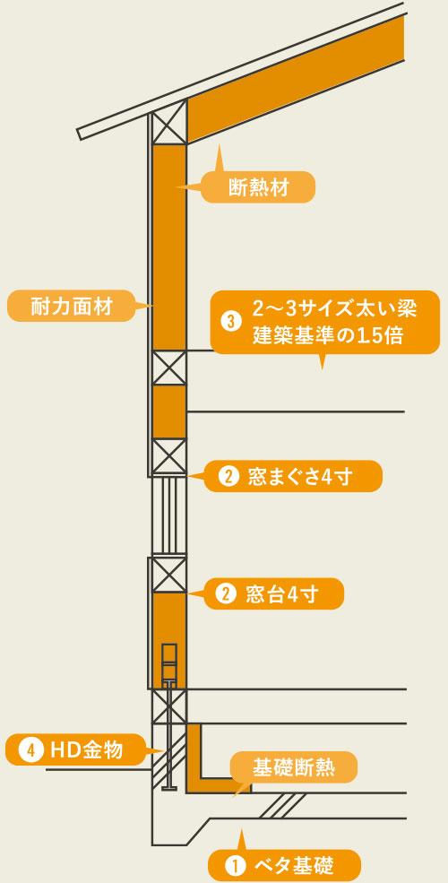 構造の図解