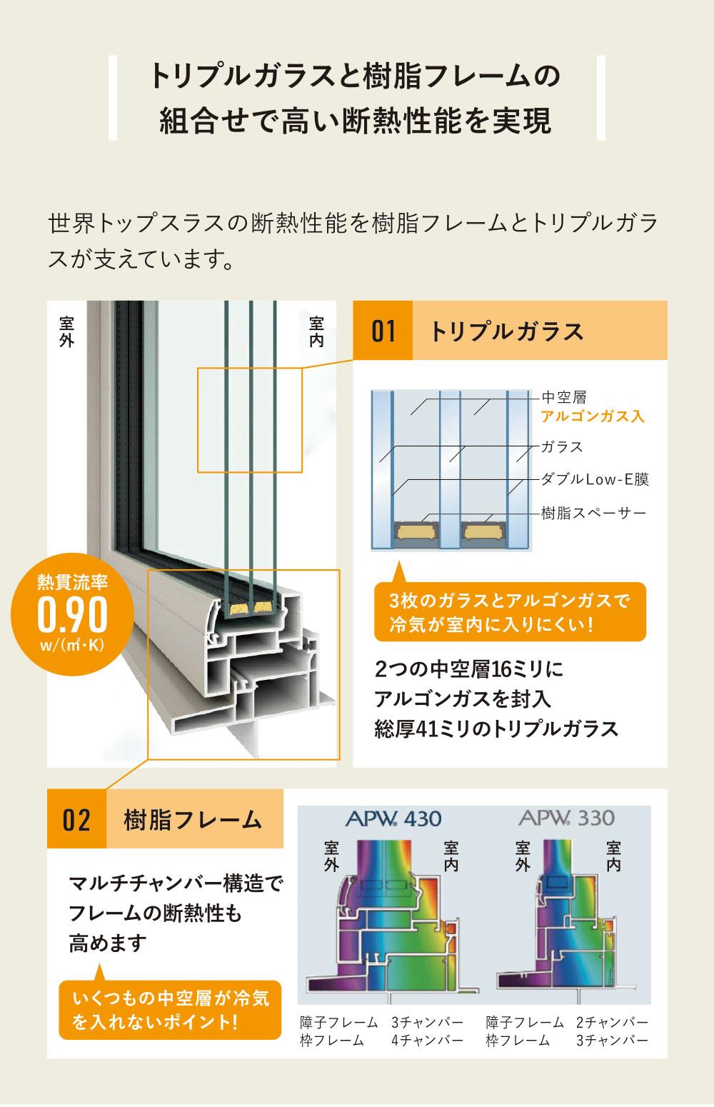 トリプルがラスト樹脂フレームの組み合わせで高い断熱性能を実現